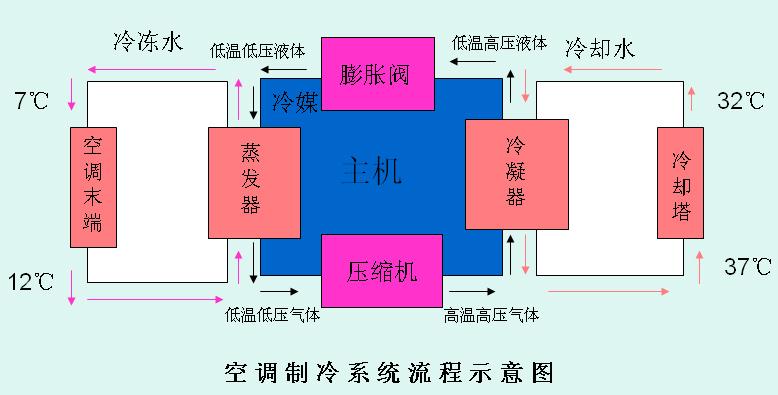 中央空调系统简介 空调是空气调节的简称,它利用设备和技术对室内空气进行调节处理,以满足人们对该环境的舒适要求。中央空调概念起源于美国,是商用空调的一个重要组成部分,将全部居室空间的空气调节和生活品质改善作为整体来实现。其制冷/制热原理和结构与商用空调基本相同,由一台主机制冷/制热,通过风管送风或冷热水管接多个末端出风设备,将冷暖送到不同的目标区域,来实现室内空气调节的目的。它结合了大型中央空调系统的便利、舒适、高档次以及传统小型分体机的简单灵活等多方面优势,是适用于别墅、公寓、家庭住宅和各种工业、商业场所