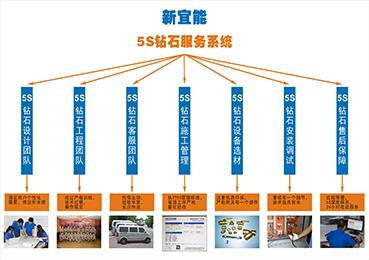 5S钻石服务系统