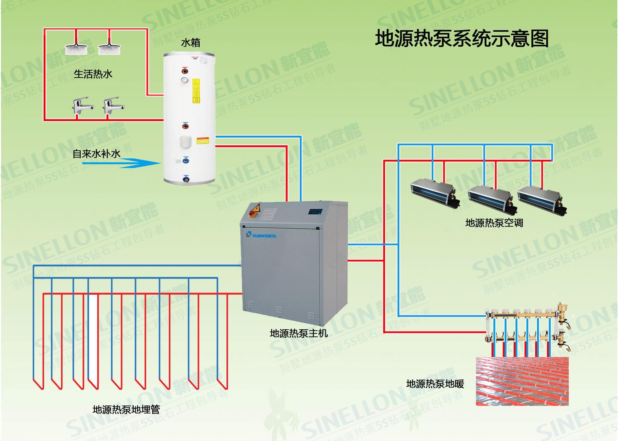 """地源热泵因为节能而受到用户的青睐。常常有用户问:""""大家都说地源热泵系统更节能,可是其期初投入也较大,那么需要用多久可以收回期初投入的成本?""""。关于这个问题,新宜能别墅地源热泵专家作如下分析: 地源热泵系统目前最常用、最稳定的一种是一机两用,一个系统提供了中央空调和地暖,两位一体的节能系统。通过地表层恒温的特点,实现低位能量向高位能量的转移,不受空气环境的影响,而普通空调除了受制自然条件外,和地源热泵空调系统相比,能耗比较大,地源热泵系统节能原理如下: 夏天制冷时,普通中央空调通过压"""