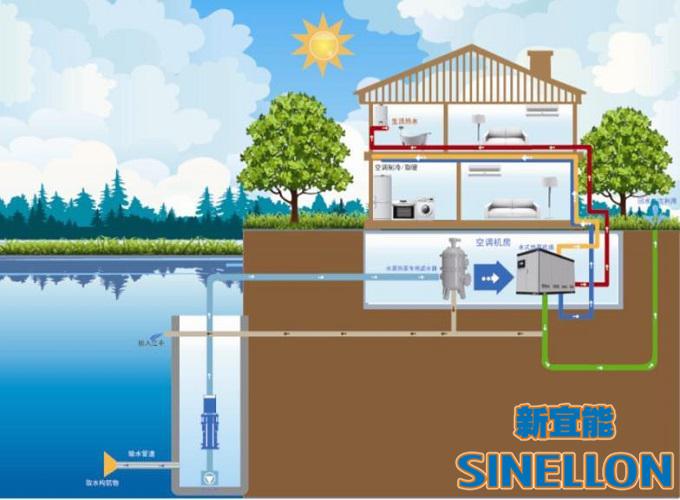【新宜能】地源热泵与水源热泵的区别?