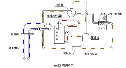 地源热泵原理图