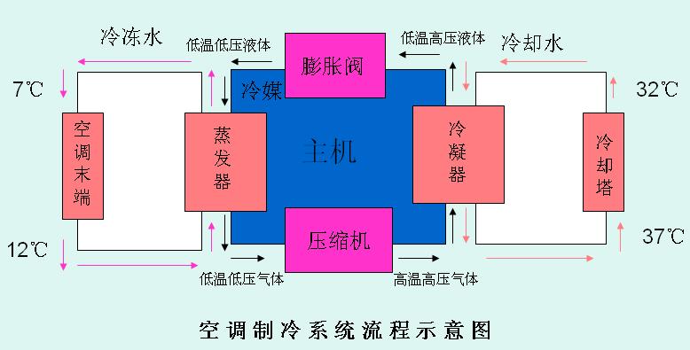 中央空調系統工作原理.png
